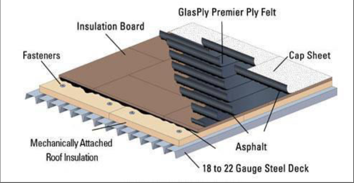 How To Identify Roofing Components
